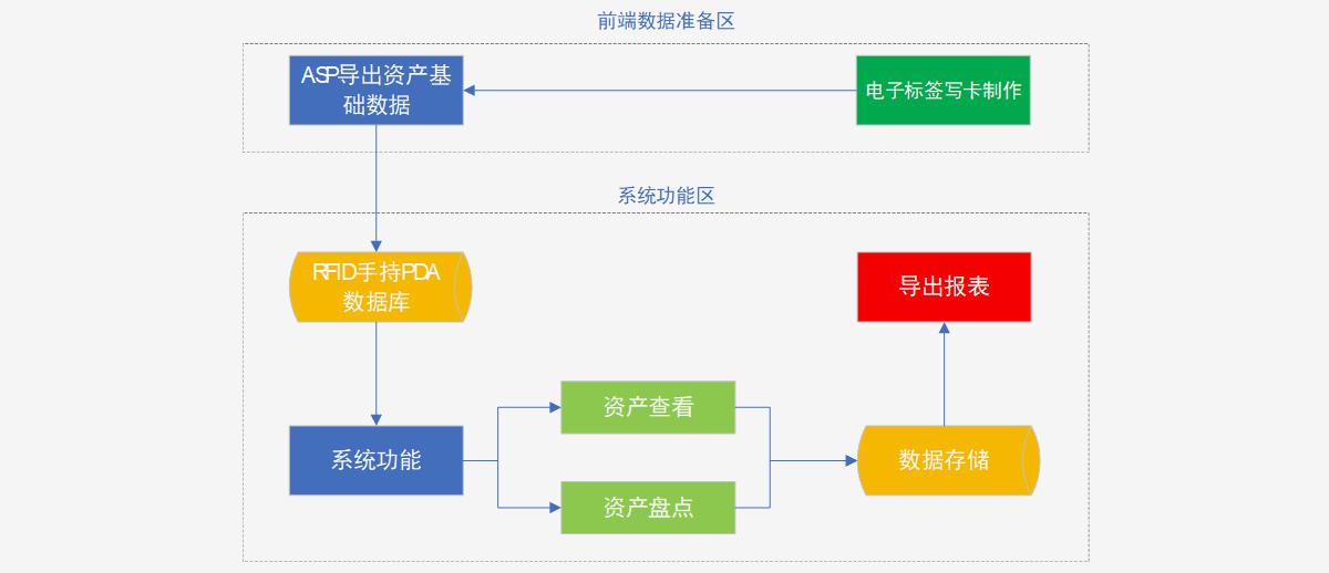 系统业务流程