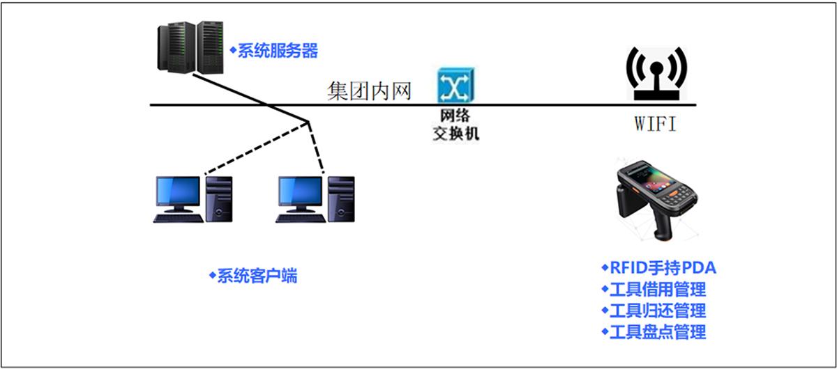 系统网络拓展图