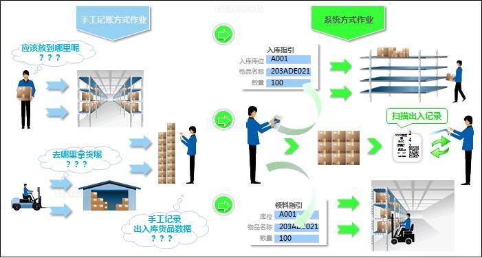 RFID仓库资产管理系统