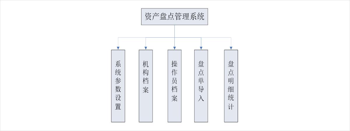PC服务端系统架构