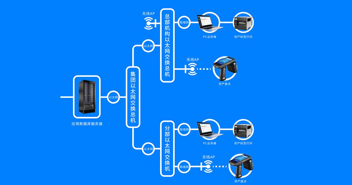 RFID资产系统运行架构