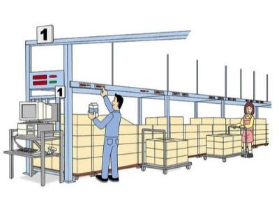 电子标签拣货系统