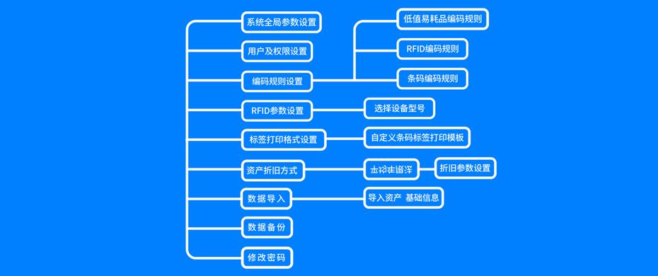 固定资产系统功能模块
