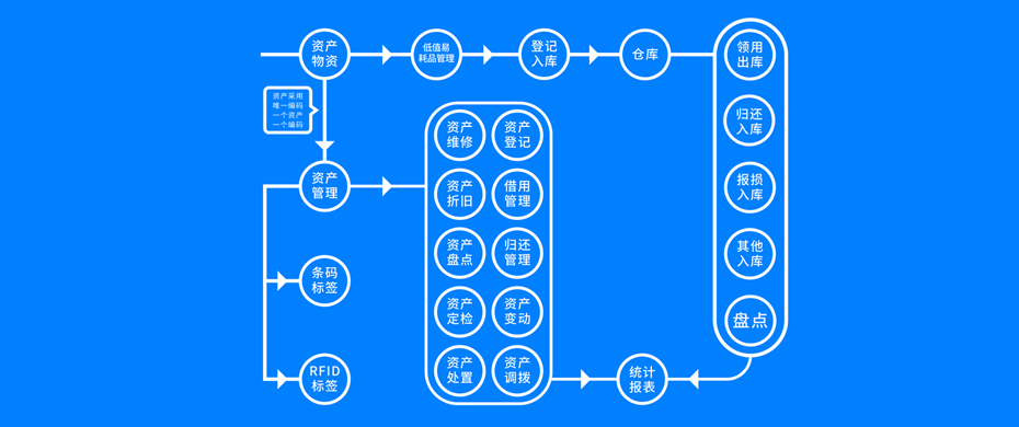 固定资产使用管理模块功能