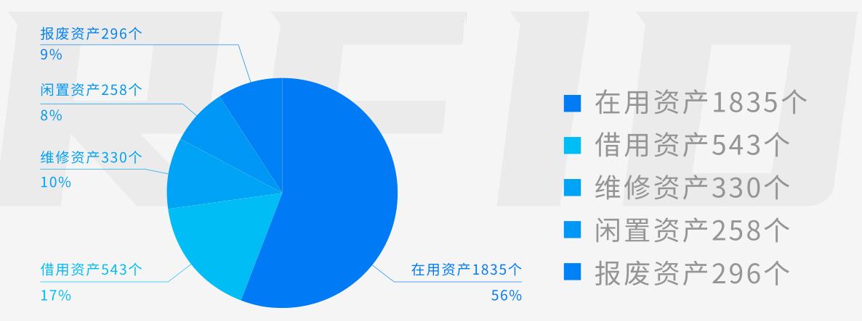 兆麟资产盘点分析统计表