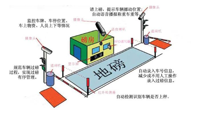 RFID汽车衡称重管理系统