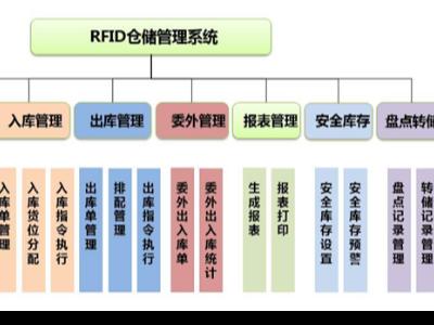 RFID技术仓储实现精益化管理解决方案