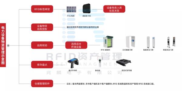 RFID电力行业固定物资管理系统解决方案