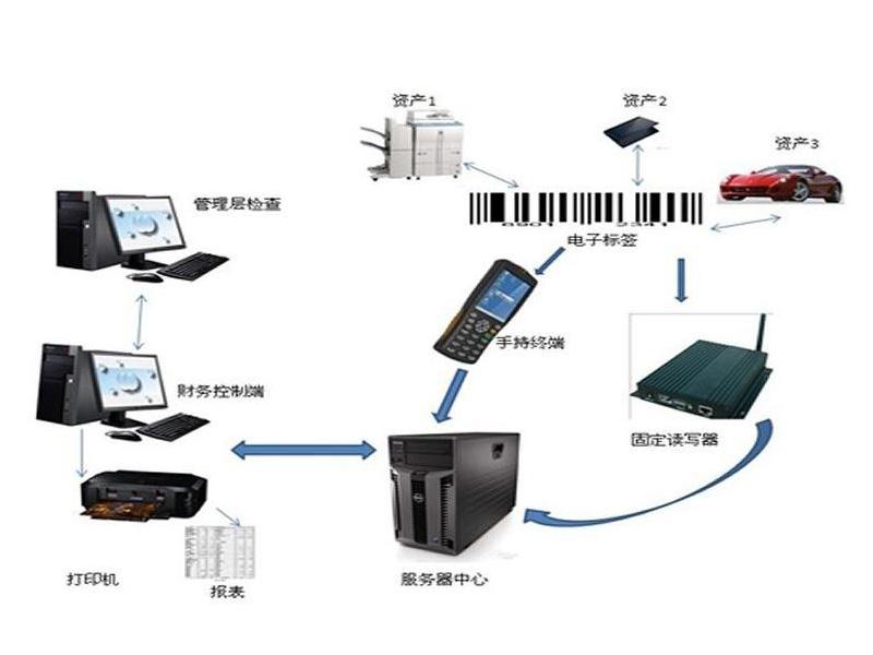 RFID固定资产管理之车辆管理