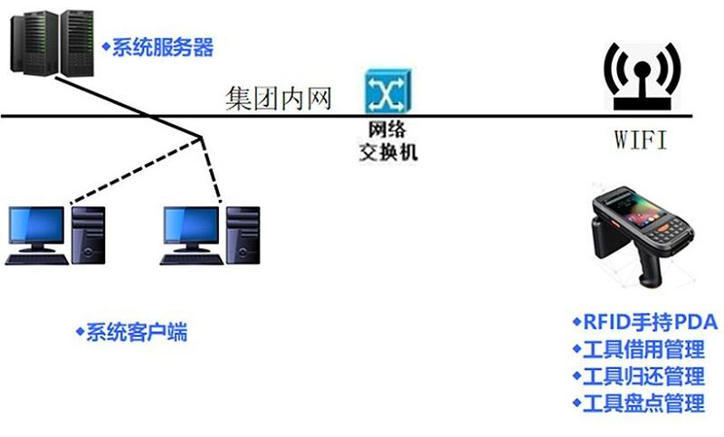 兆麟RFID工具管理系统