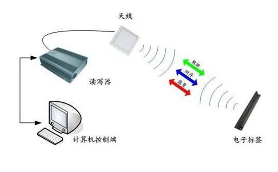 RFID读写器应用场景
