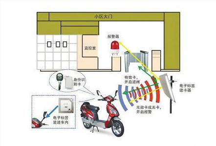 rfid电子标签电瓶车防盗应用