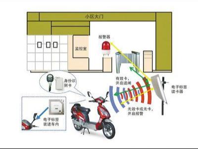 RFID电子标签电动车防盗应用小区物业管理