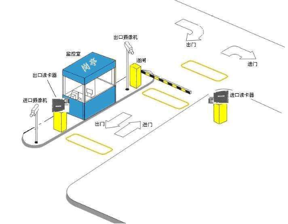 停车场采用RFID智能管理