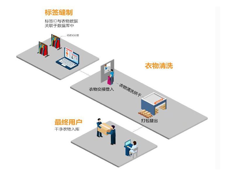 酒店布草RFID管理系统
