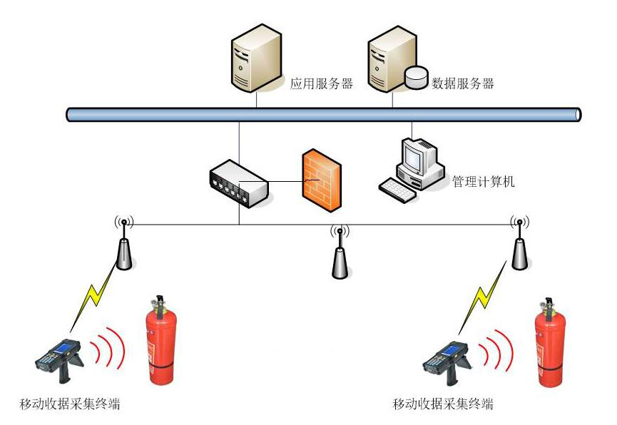 RFID消防器材管理