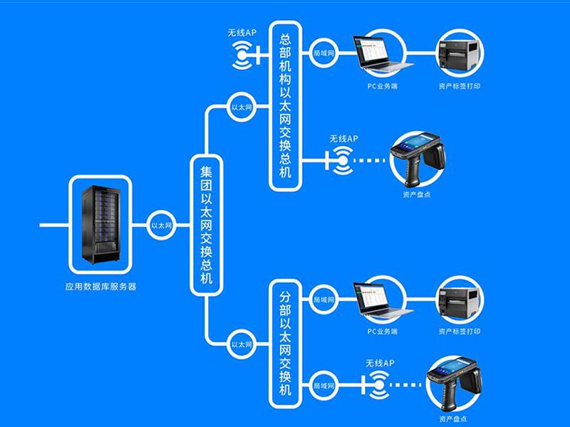 行政事业单位rfid固定资产管理软件