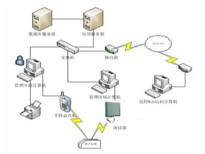 rfid固定资产管理系统如何使用