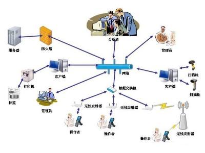 RFID资产管理方案