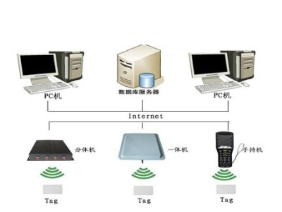 RFID技术组成