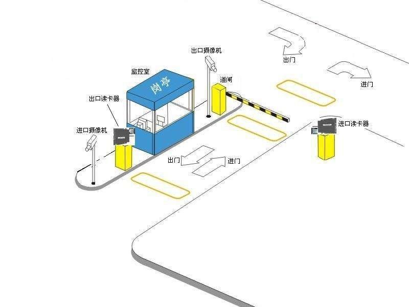 RFID车辆管理方案