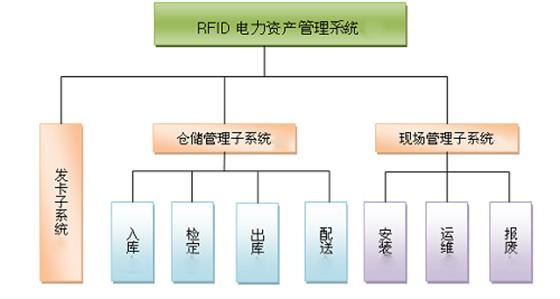 电力资产管理系统