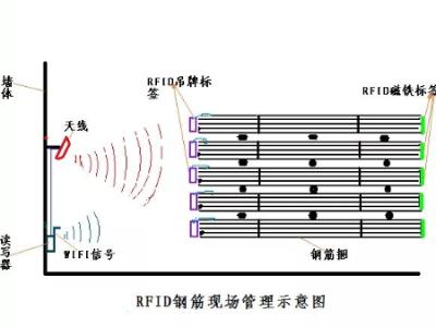 对于RFID标签管理钢材仓库整套解决方案