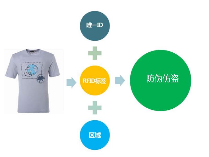 RFID服装门店管理系统