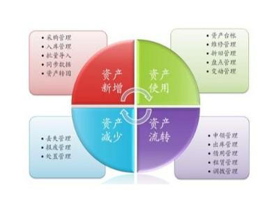 重庆哪些企业需要RFID固定资产管理系统